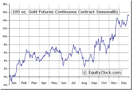 100 oz. Gold Futures (ZG) Seasonal Chart