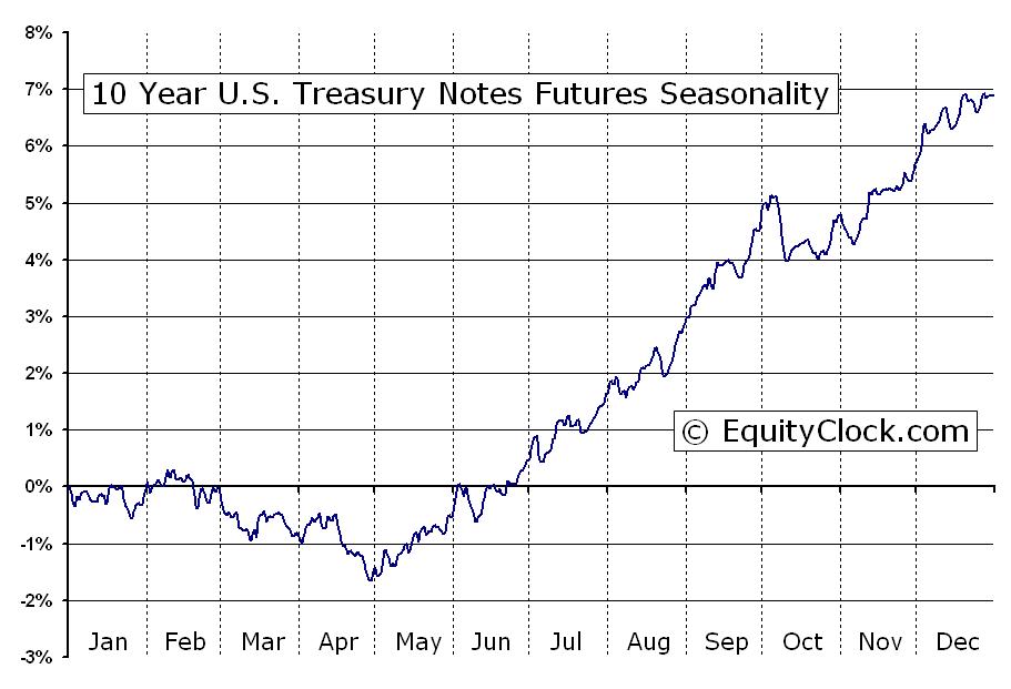 5 Year Treasury Rate Chart