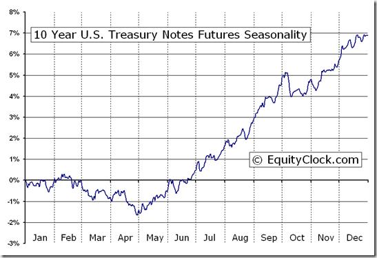 10 Year U.S. Treasury Notes Futures (TY) Seasonal Chart