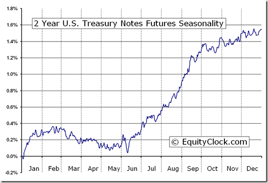 2 Year U.S. Treasury Notes Futures (TU) Seasonal Chart