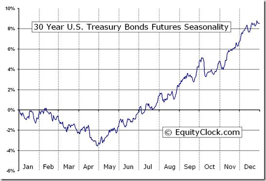 30 year u s treasury bonds futures us seasonal chart equity clock
