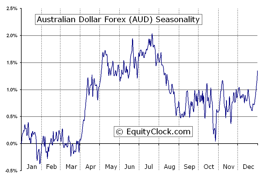 Aussie forex rate