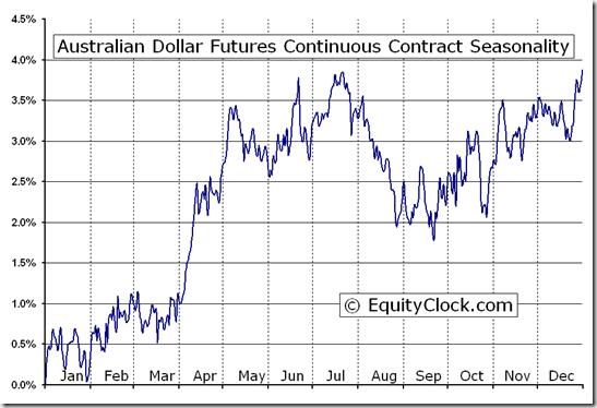 Australian Dollar Futures Continuous Contract (AD) Seasonal Chart