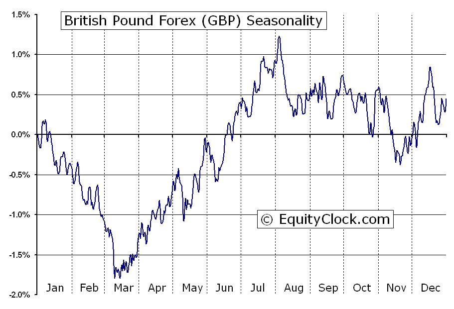 British Pound Forex Fxgbp Seasonal Chart Equity Clock