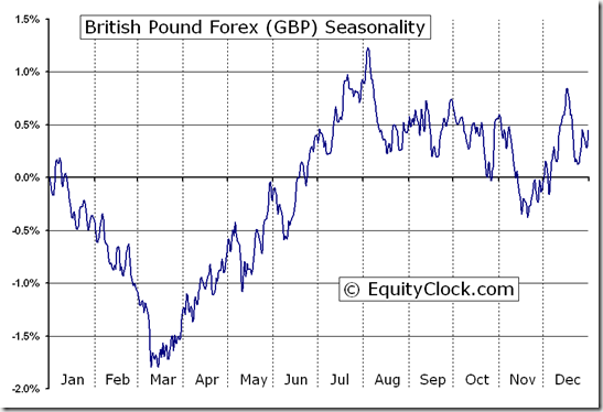 British Pound Forex Fx Gbp Seasonal Chart