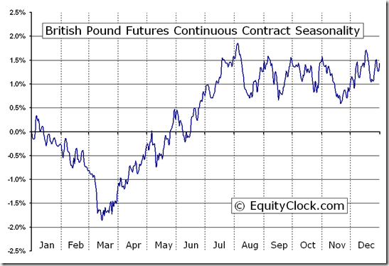 British Pound Futures Continuous Contract (BP) Seasonal Chart