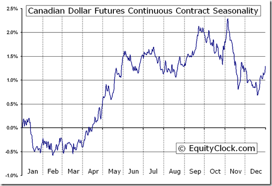 Canadian Dollar Futures Continuous Contract (CD) Seasonal Chart