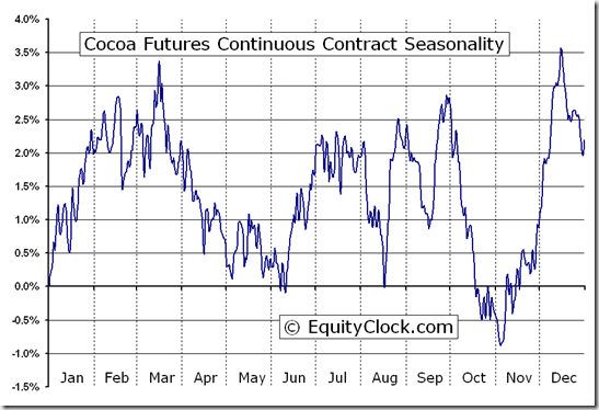Cocoa Futures Continuous Contract (CC) Seasonal Chart