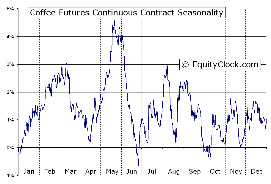 Coffee futures kc seasonal chart equity clock