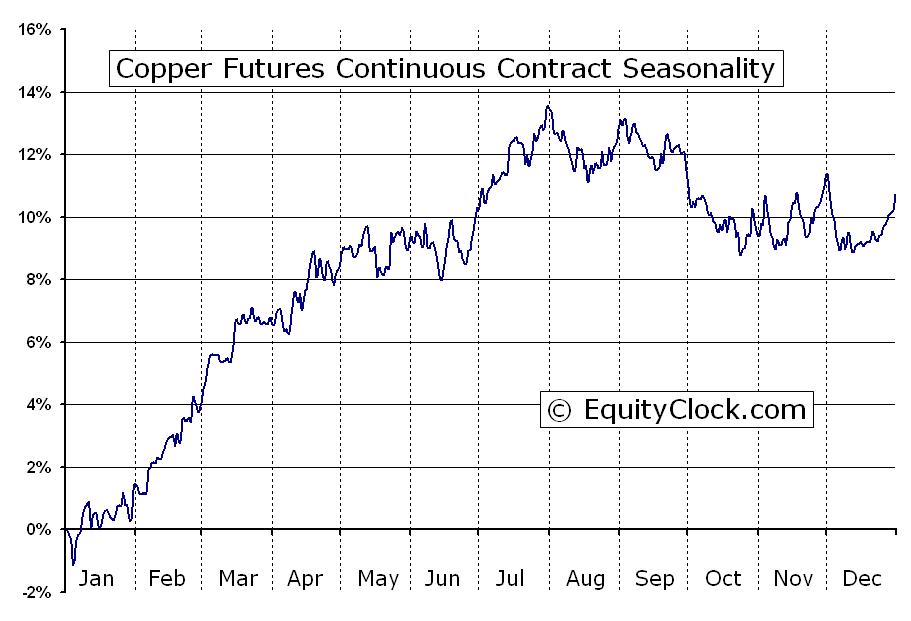 Copper Futures Hg Seasonal Chart