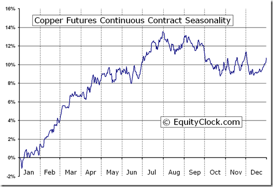 Copper Futures (HG) Seasonal Chart