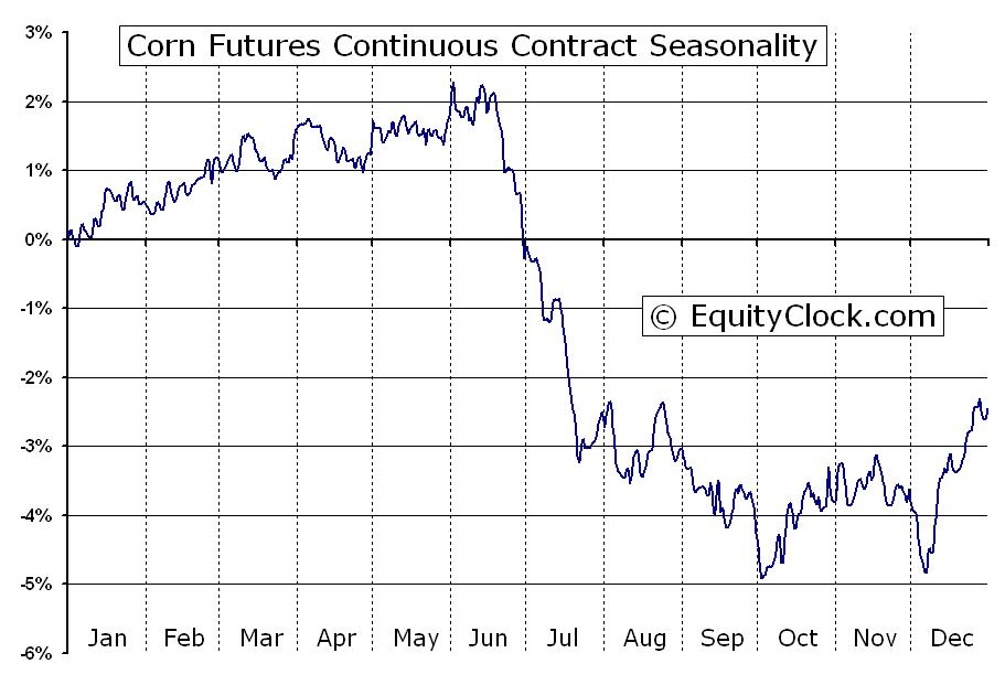 Corn Futures C Seasonal Chart Equity Clock