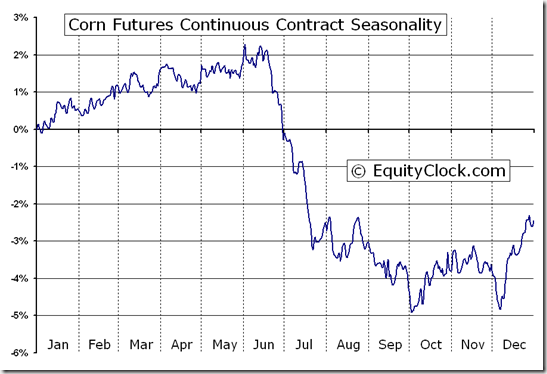 Corn futures c seasonal chart equity clock