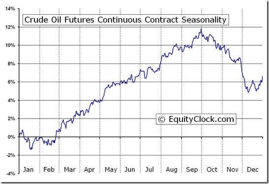 Crude Oil Futures Continuous Contract (CL) Seasonal Chart