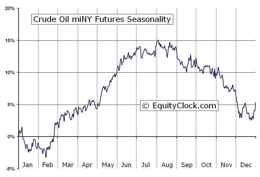 Oil Futures Symbol Making Money Easy