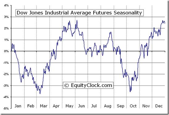 Dow Jones Industrial Average Futures (DJ) Seasonal Chart