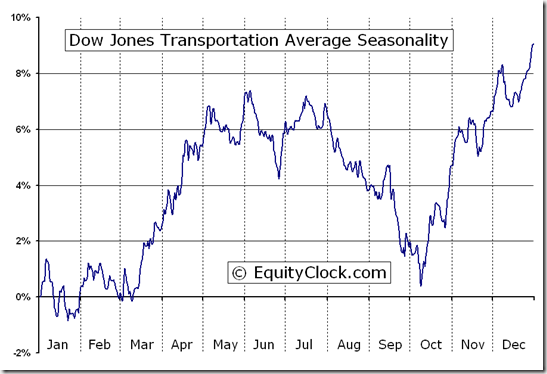 Dow Jones Transportation Average Index (^DJT) Seasonal Chart