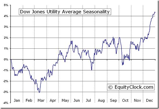 Dow Jones Utility Average (^DJU) Index Seasonal Chart