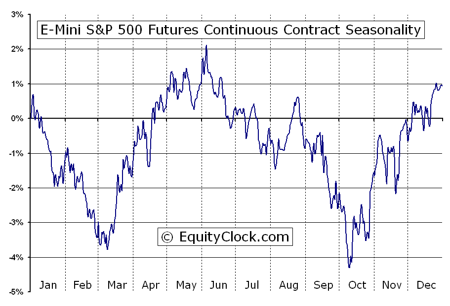 E mini s p 500 futures es seasonal chart equity clock