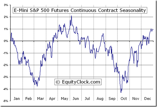 E-Mini S&P 500 Futures (ES) Seasonal Chart