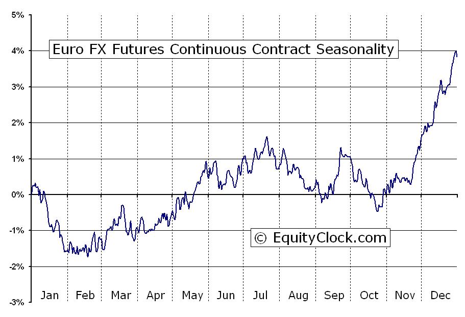 Euro Fx Futures Ec Seasonal Chart Equity Clock