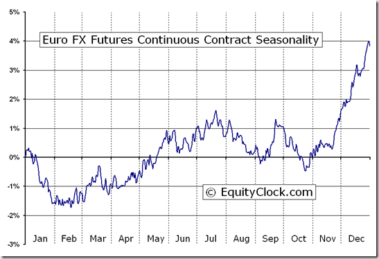Euro FX Futures Market
