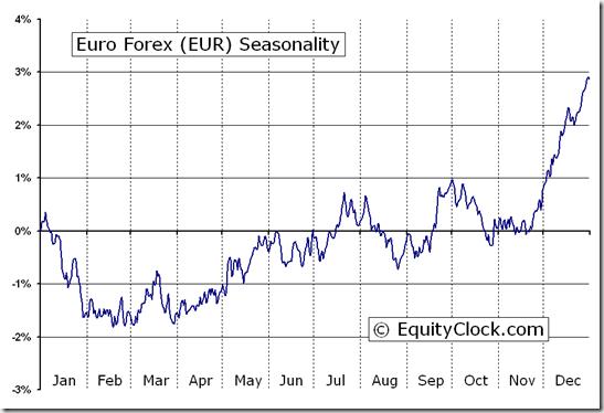 Eur forex