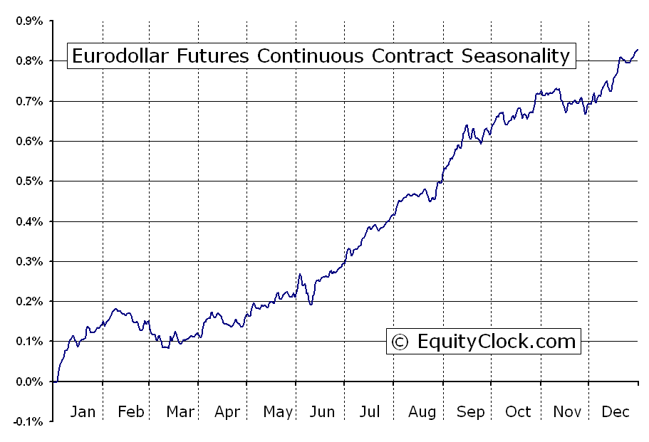 Eurodollar Futures Ed Seasonal Chart Equity Clock