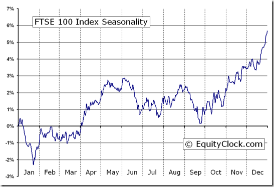FTSE 100 Index (^FTSE) Seasonal Chart
