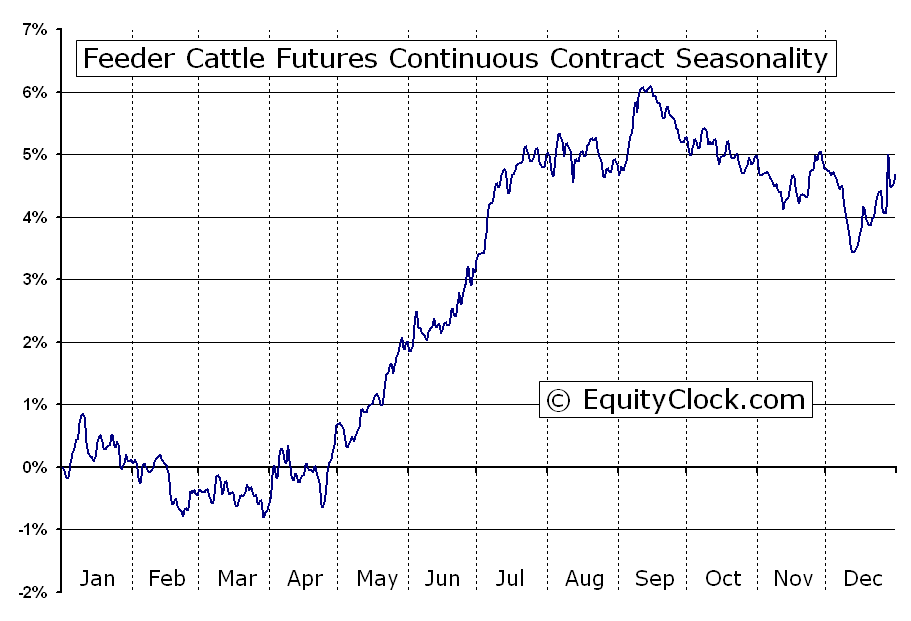 Feeder cattle futures fc seasonal chart equity clock