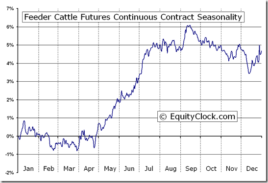 Feeder Cattle Futures (FC) Seasonal Chart