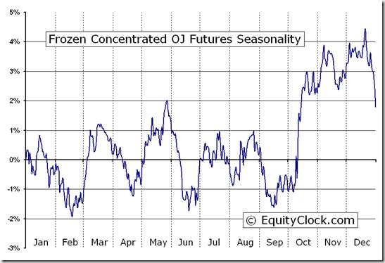 Frozen Concentrated OJ Futures (OJ) Seasonal Chart