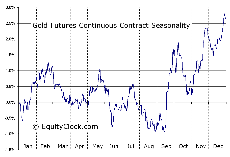 Gold Futures Gc Seasonal Chart