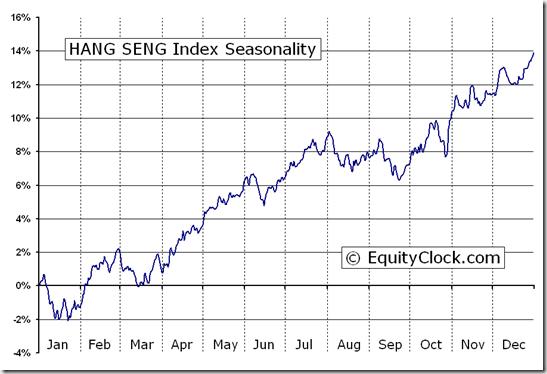 HANG SENG Index (^HSI) Seasonal Chart