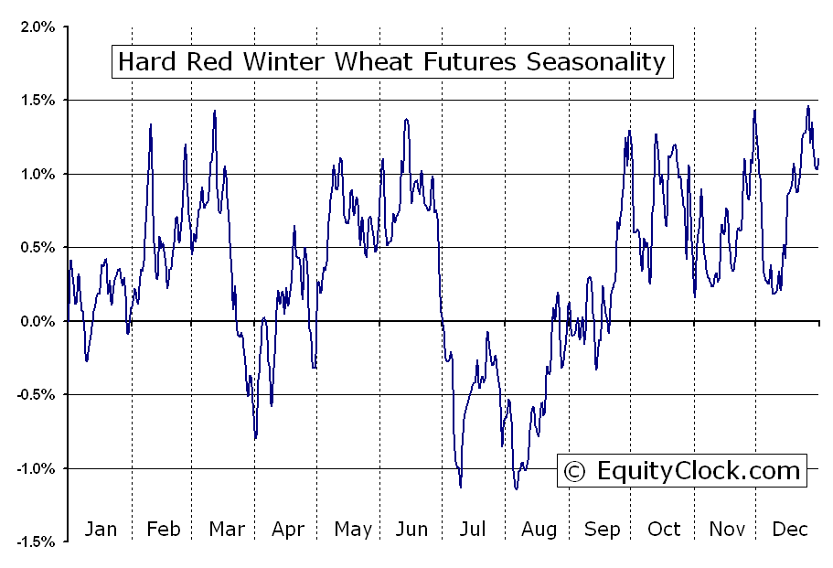 Hard Red Winter Wheat Futures Kw Seasonal Chart Equity Clock