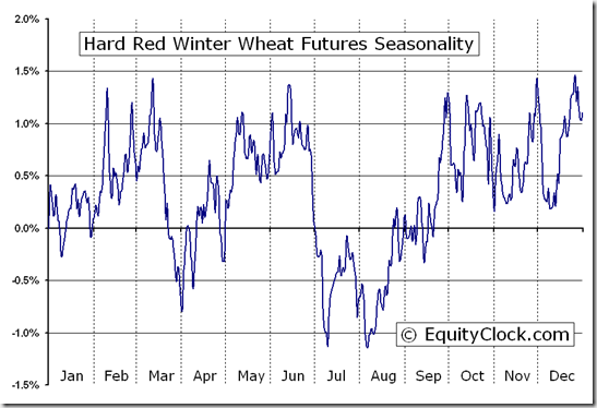 Hard Red Winter Wheat Futures Seasonal Chart