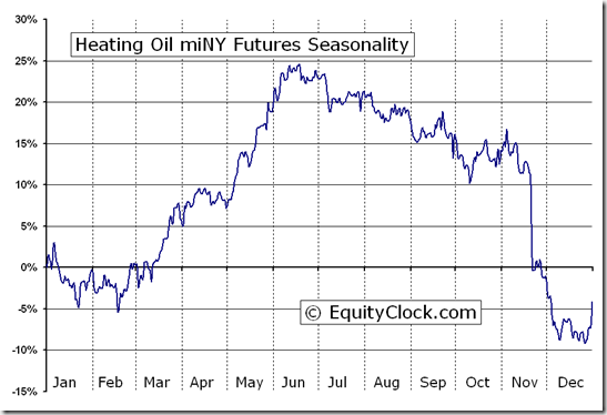 Heating Oil miNY Futures (QH) Seasonal Chart