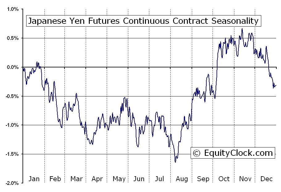 Anese Yen Futures Jy Seasonal Chart