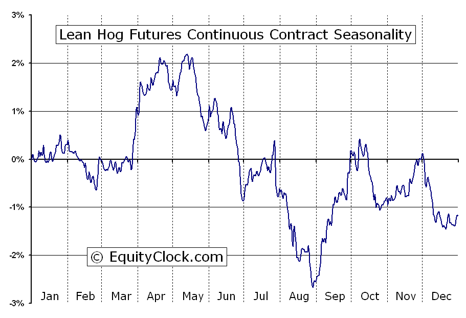 Lean Hogs Futures Seasonality
