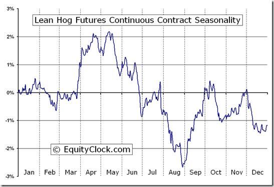 Lean Hog Futures (LH) Seasonal Chart
