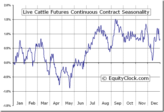 Live Cattle Futures (LC) Seasonal Chart