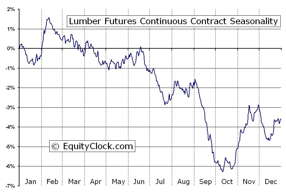 Lumber futures lb seasonal chart equity clock