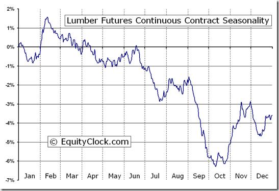 Lumber Futures (LB) Seasonal Chart