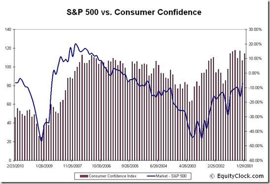 S&P 500 vs. Consumer Confidence
