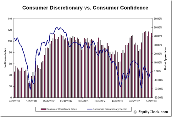 Consumer Discretionary vs. Consumer Confidence