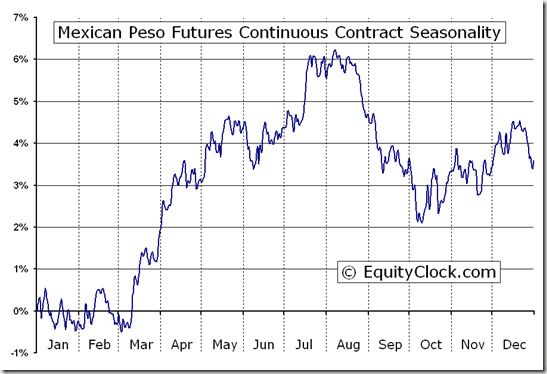 Mexican Peso Futures (MP) Seasonal Chart