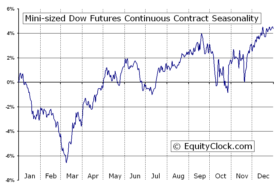 Dow 30 Futures Quotes