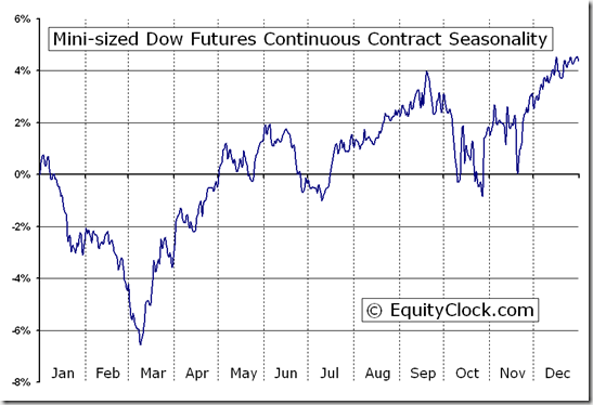 Mini-sized Dow Futures (YM) Seasonal Chart