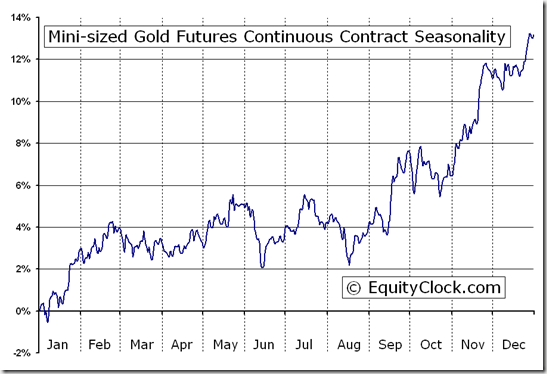 Mini-sized Gold Futures (YG) Seasonal Chart