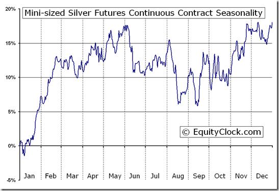 Mini-sized Silver Futures (YI) Seasonal Chart